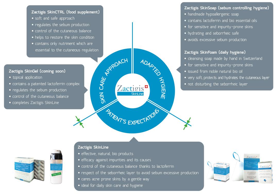Zactigis SkinLine Approach